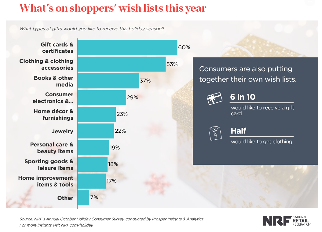 holiday shoppers prefer gift cards