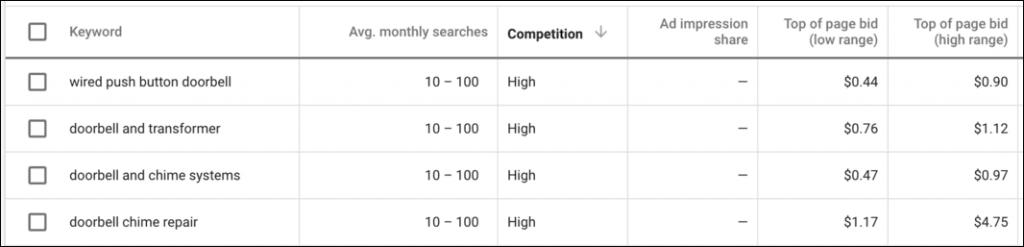 google keyword planner long-tail keywords
