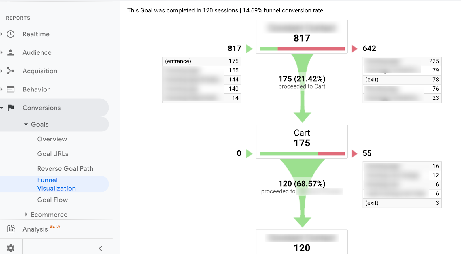 google analytics funnel visualization report