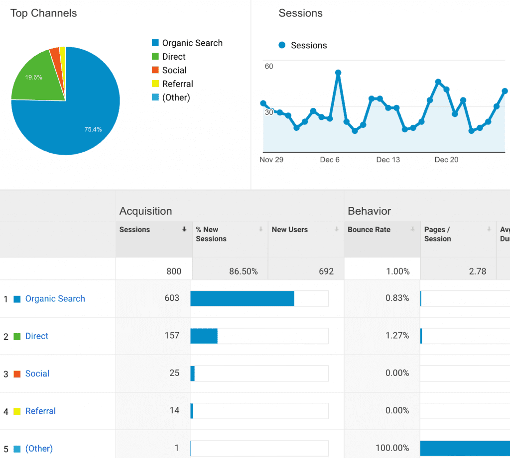 monitor google analytics to see website traffic