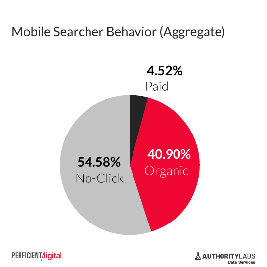 half of google searches on mobile result in no click