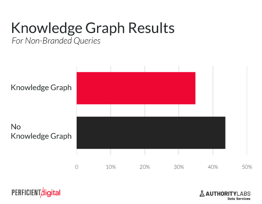 knowledge graph reduce click through rate