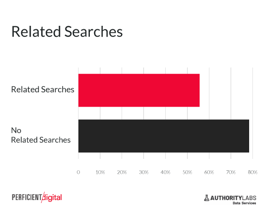 related searches significantly decrease click through rate from serp