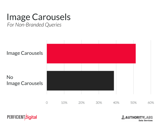 image carousel increase click through rate