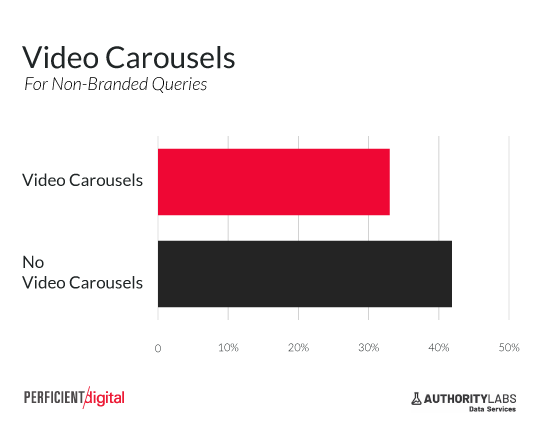video carousel reduces click through rate from serp