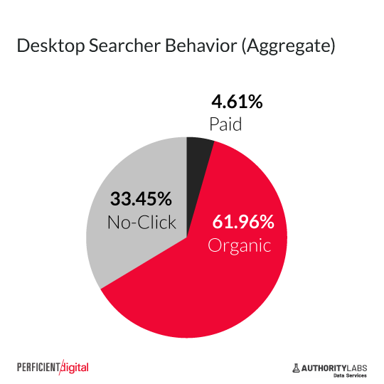 one-third of google searches result in no click