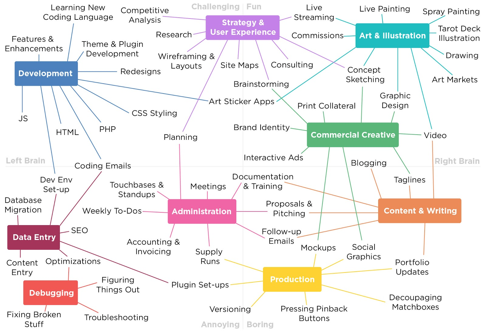 mind mapping freelance client tasks
