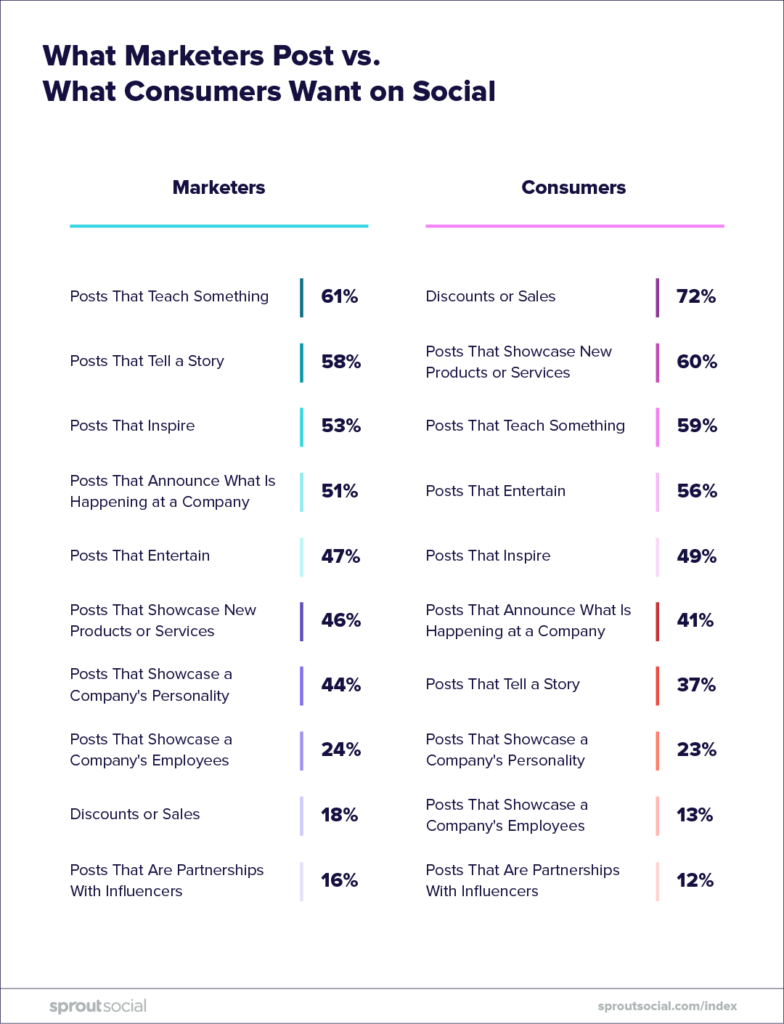 infographic what marketers post vs what consumers want on social