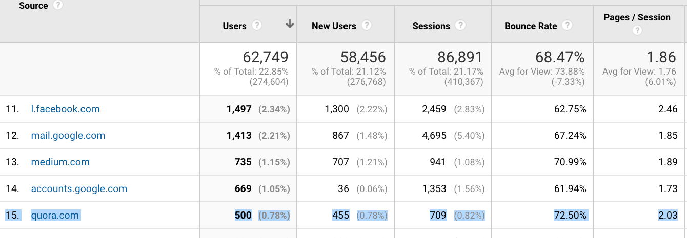 quora as a source of website traffic