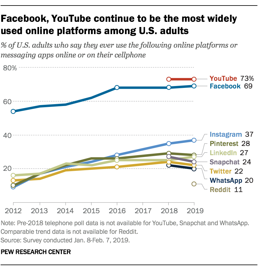 facebook and youtube most popular social media platforms among adults