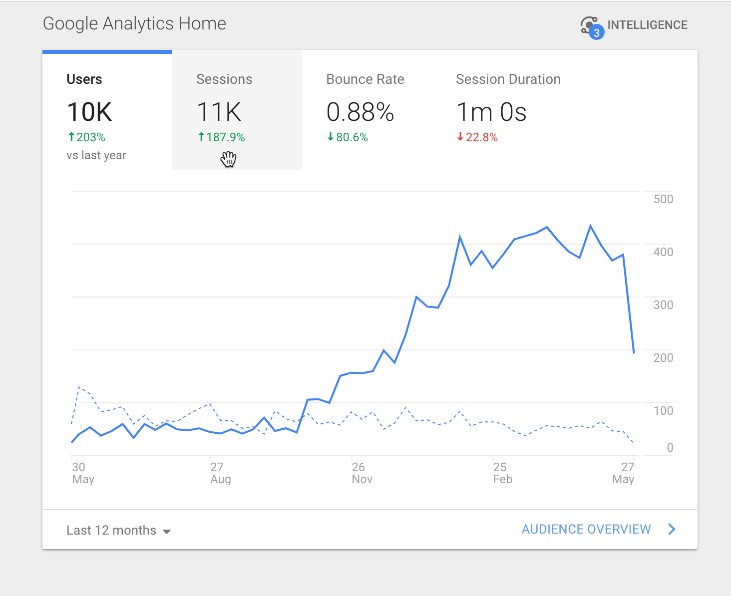 google analytics sessions represents how many times people visit your website