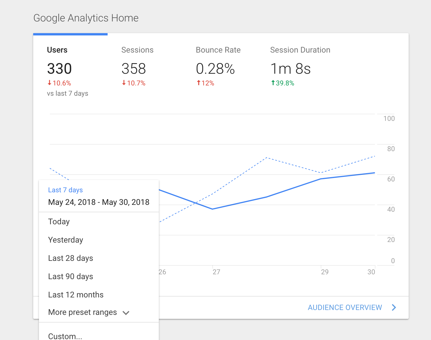 select date range in google analytics to see how traffic trends change over time