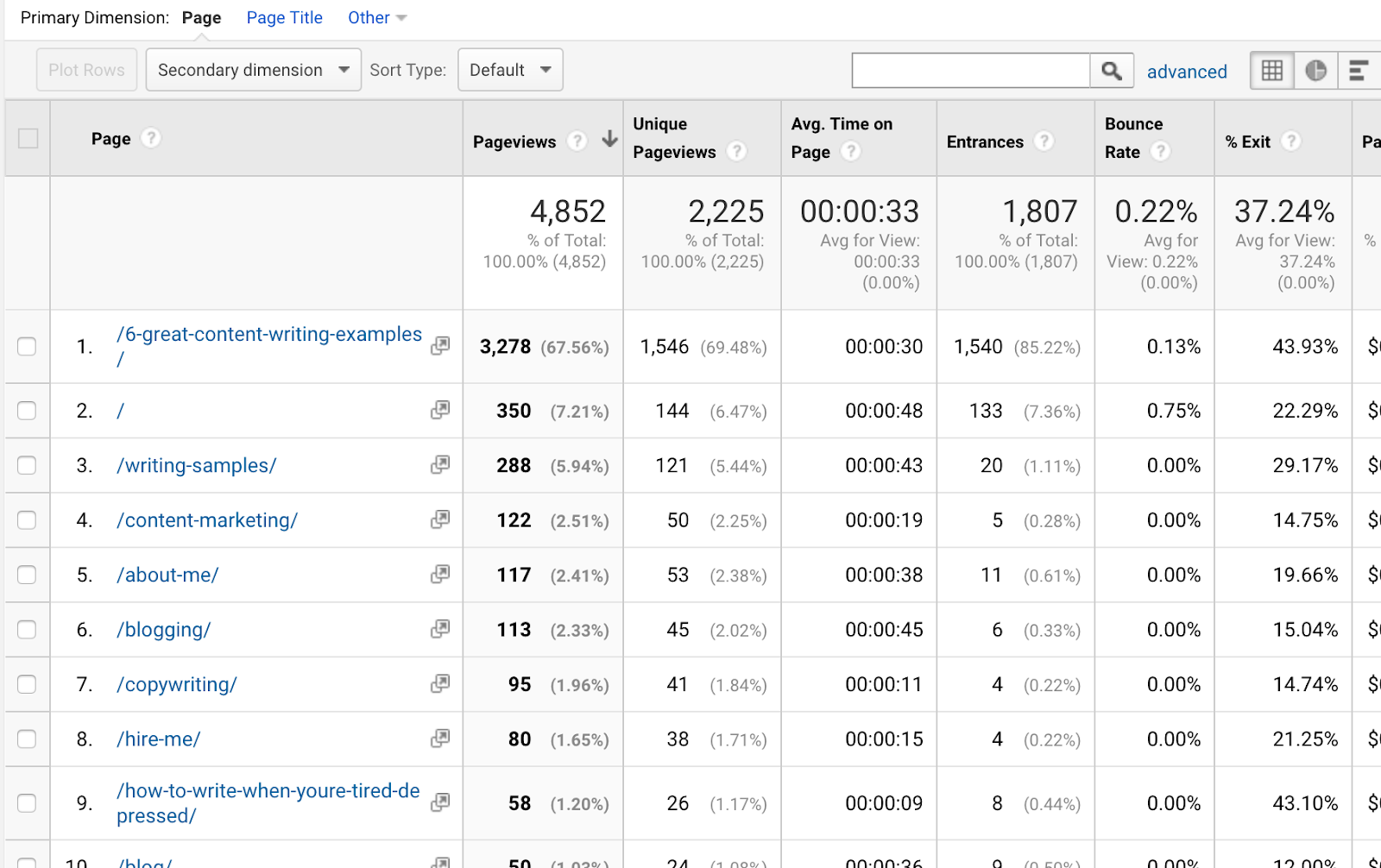 find most visited pages in google analytics