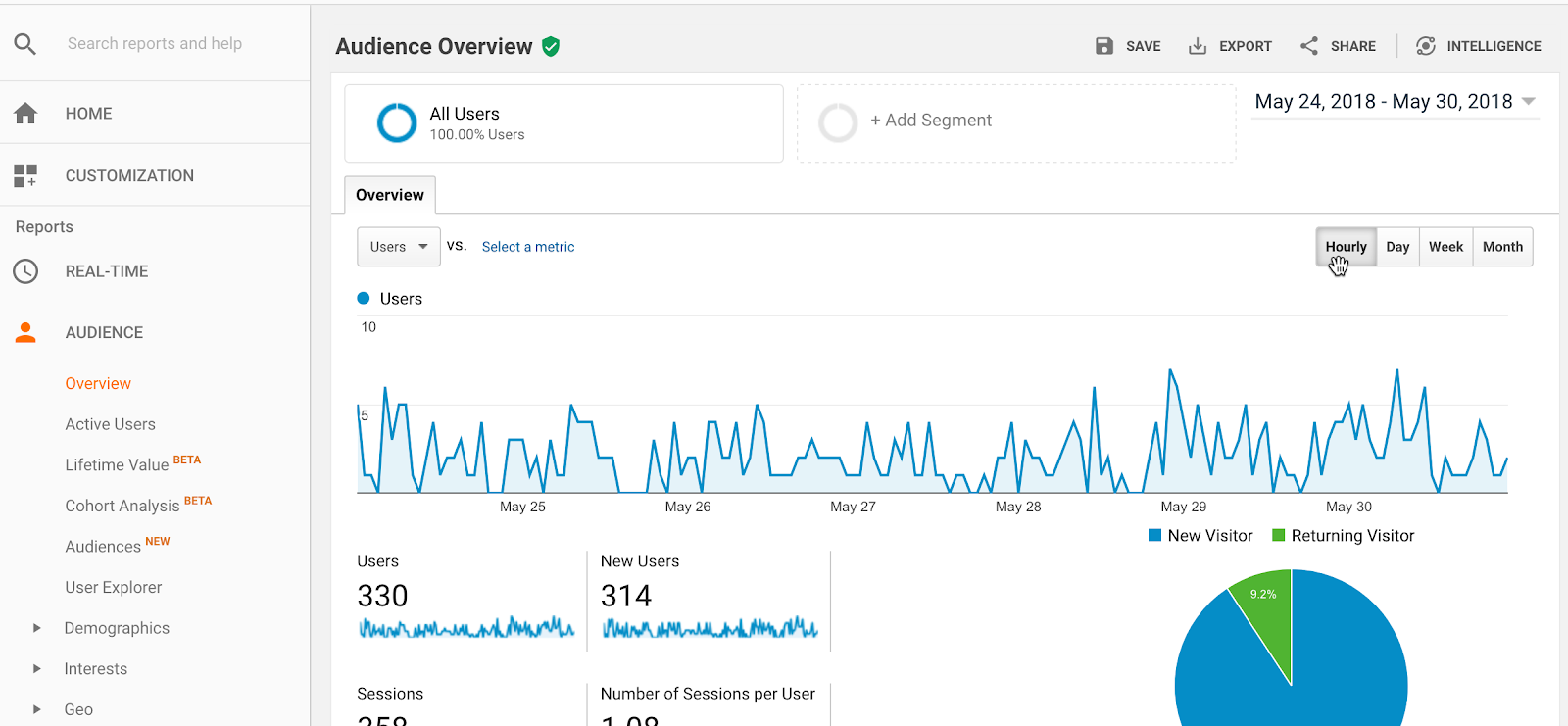 google analytics audience overview shows what times of day are most popular for your website
