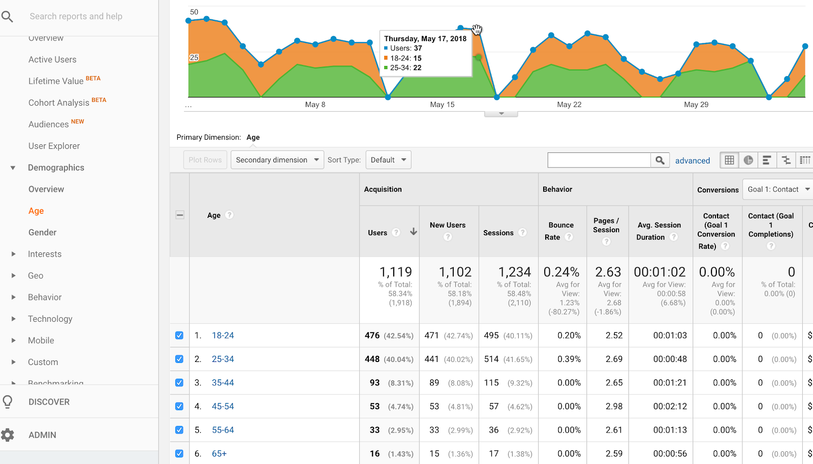 google analytics demographics data shows age of website visitors