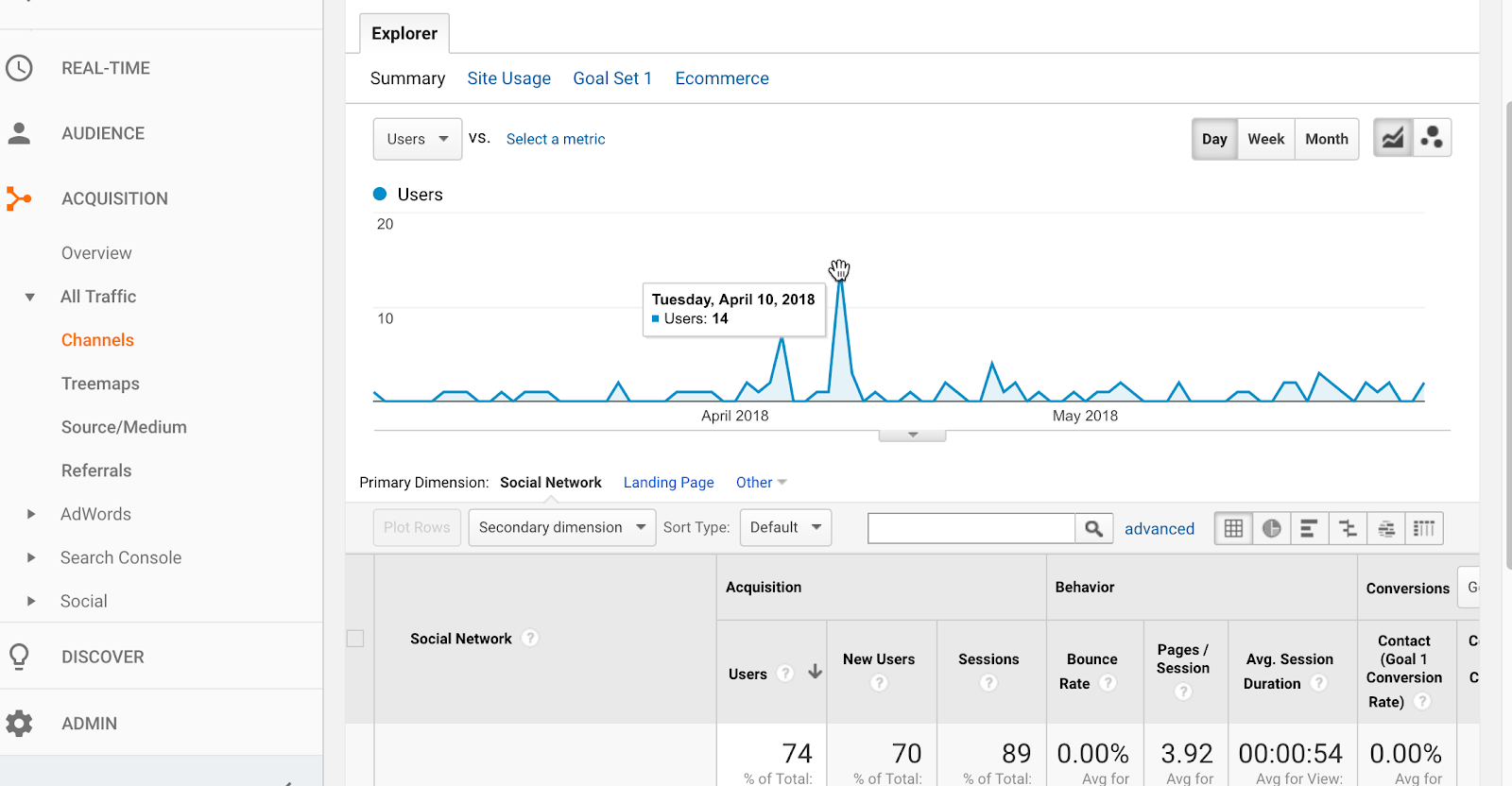 click on social channel in google analytics to view traffic data