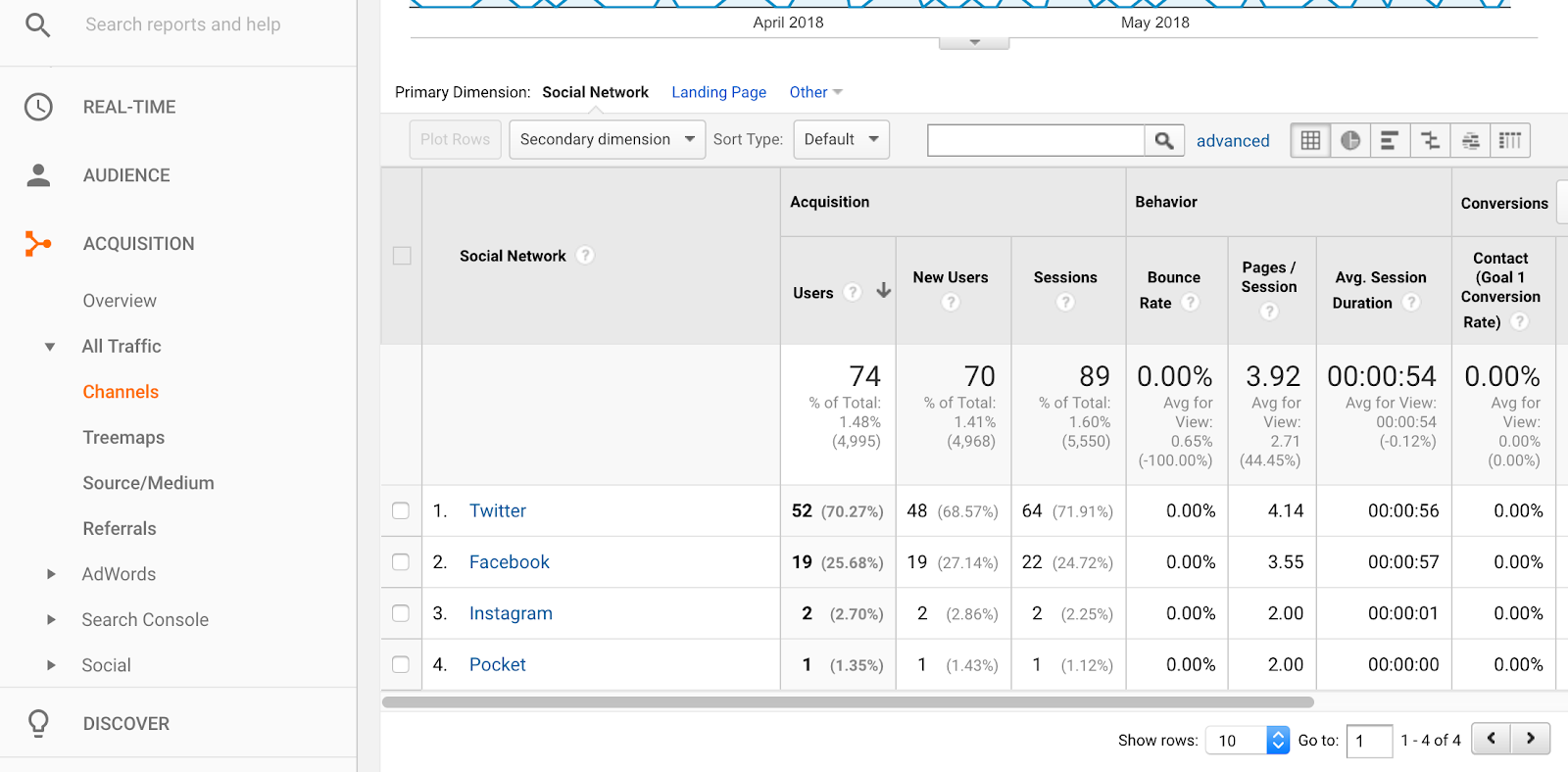 google analytics social overview shows top social media channels driving traffic to your website