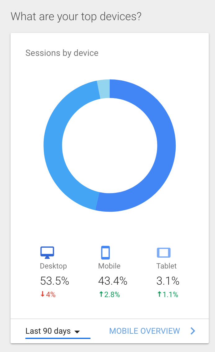 google analytics dashboard shows top devices used by visitors to access your website