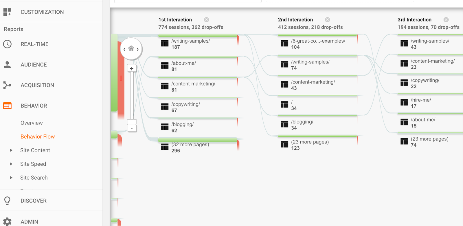 google analytics behavior flow shows pages people click through on your website