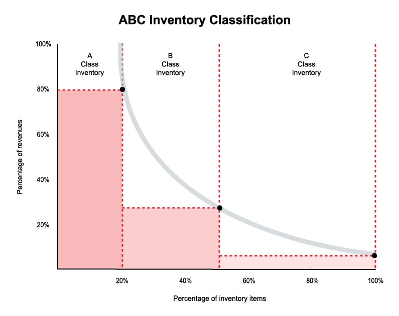 Chart of the ABC Inventory Classification Method for eCommerce