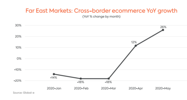 cross-border ecommerce yoy growth asia