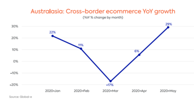 cross-border ecommerce yoy growth australasia