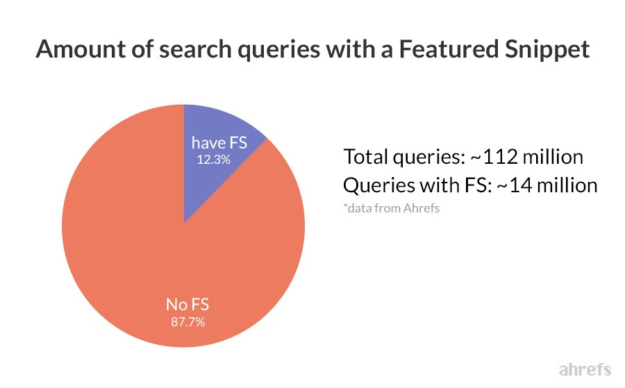 12% of search results have featured snippet