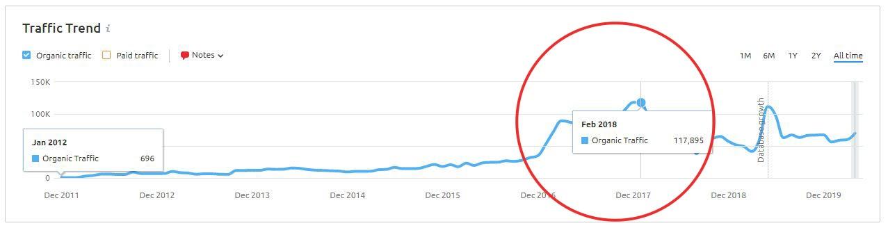 seo organic traffic snowball effect