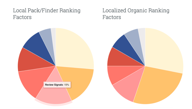 importance of online reviews in googles algorithm for ranking local businesses