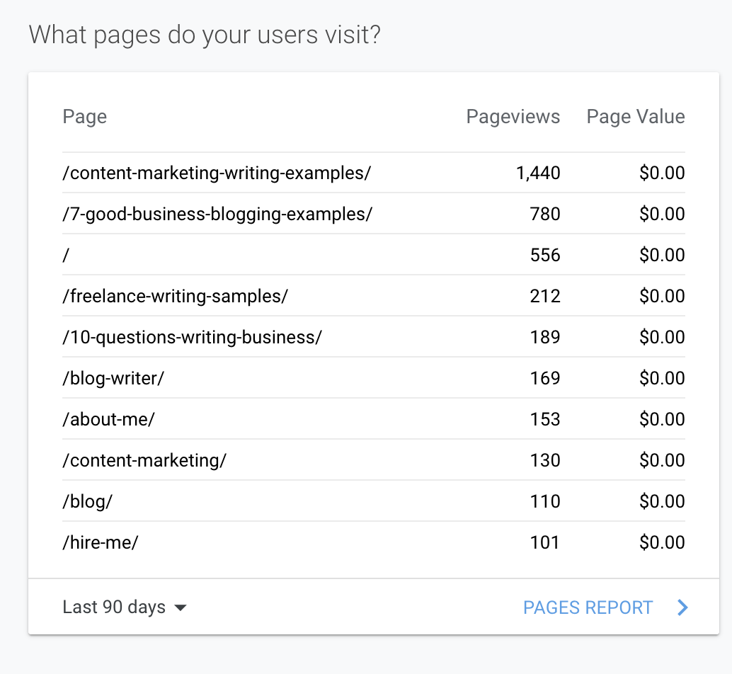 view most visited blog posts in google analytics