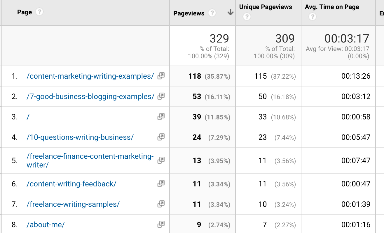 sort blog posts by average time on page in google analytics