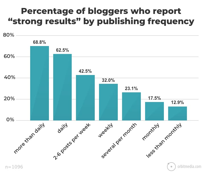 chart showing blogs that publish more often have better results