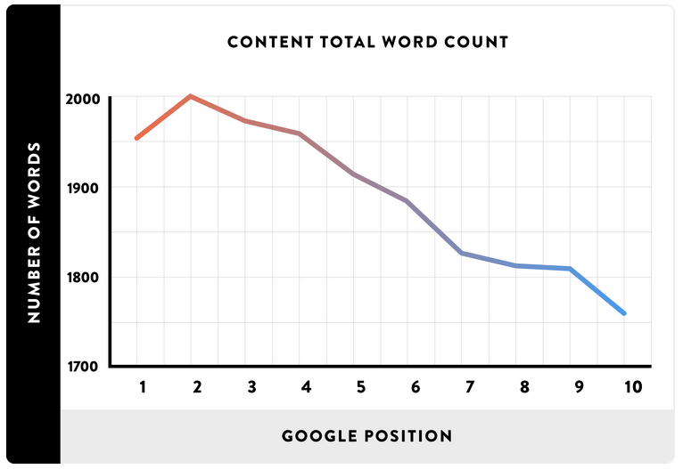 chart showing long-form content performs better in google