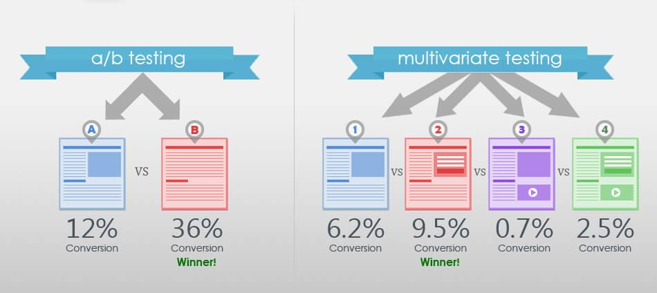 ab testing vs multivariate testing