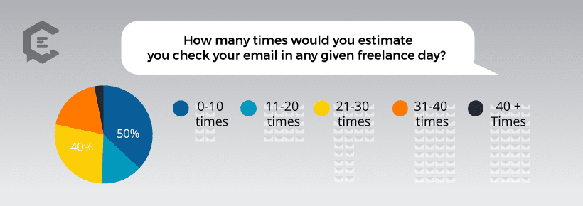 clearvoice data visualization of  how frequently freelancers check email