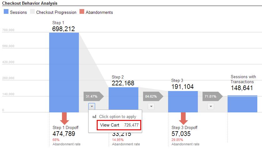 Google Analytics Checkout Behavior Analysis Report